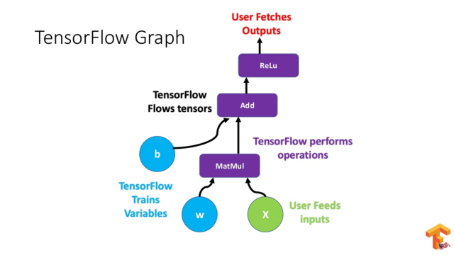 TensorFlow or PyTorch: Which Framework to Choose? | Deep